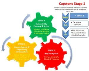 Capstone Project Topic Help